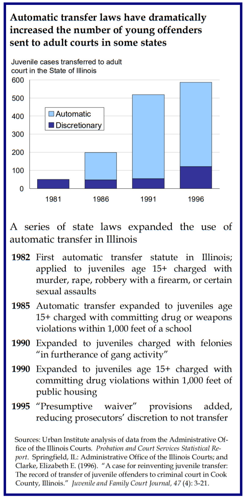 juvenile transfer laws by state