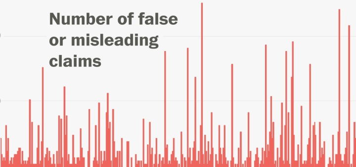 Vox—Trump: Murder is at a 45-year High. Actual Statistics: That's not Remotely True.