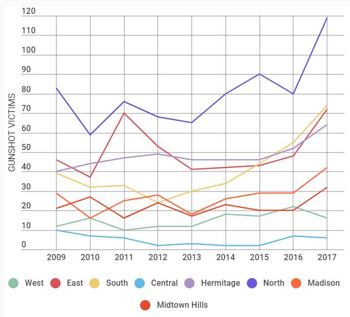 tennessean2018_datagraph